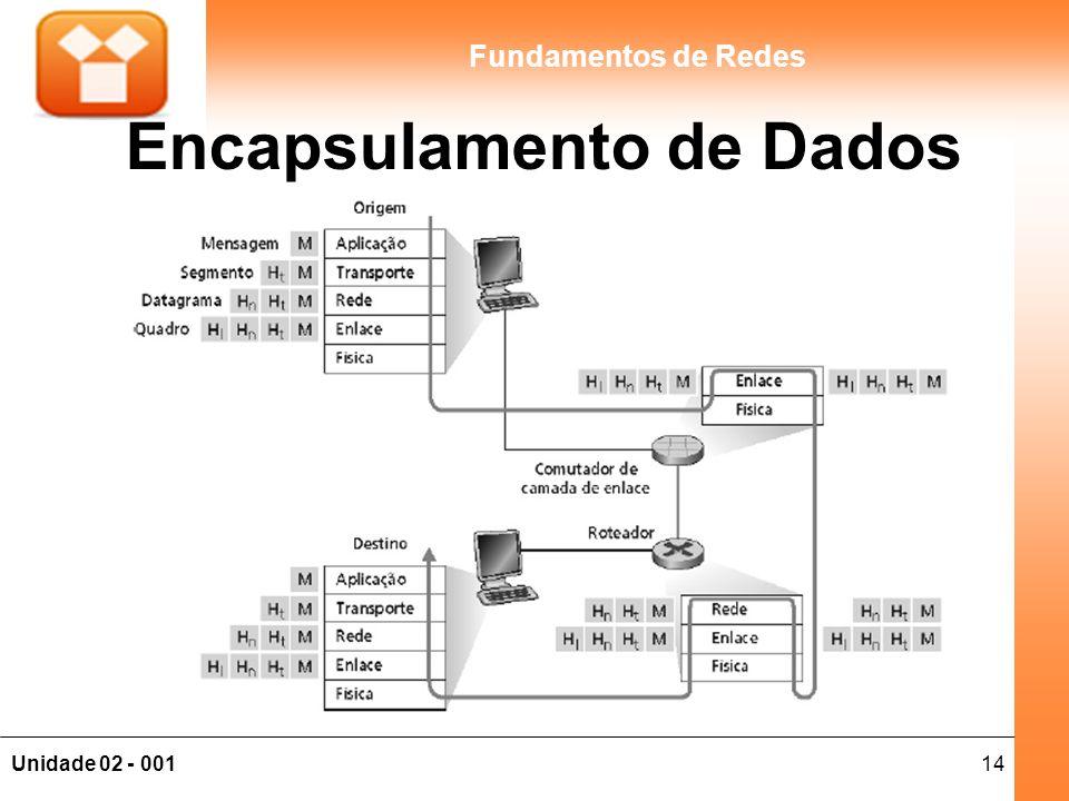 14Unidade 02 - 001 Fundamentos de Redes Encapsulamento de Dados