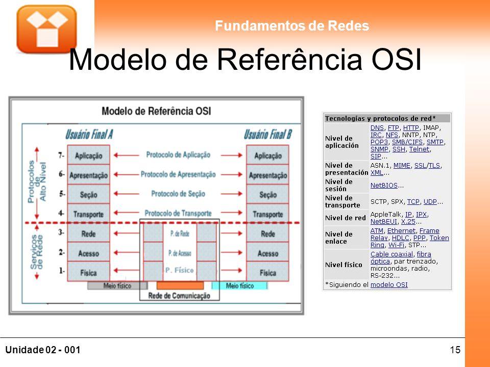 15Unidade 02 - 001 Fundamentos de Redes Modelo de Referência OSI