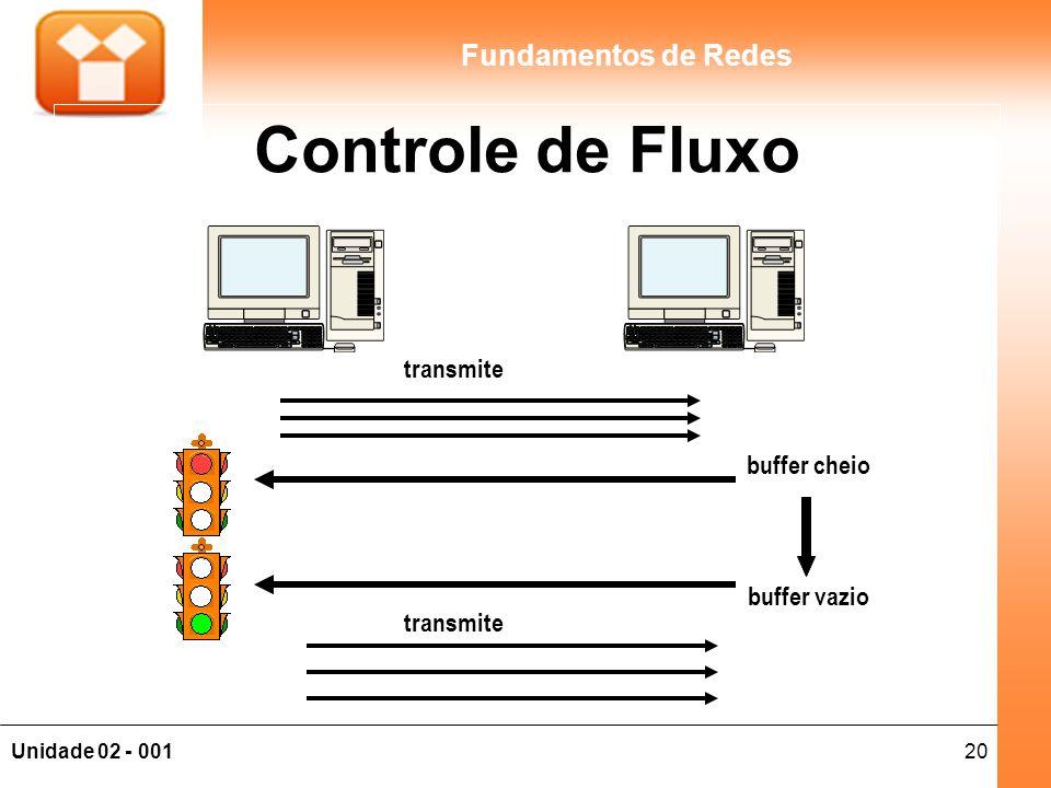 20Unidade 02 - 001 Fundamentos de Redes Controle de Fluxo transmite buffer cheio buffer vazio transmite