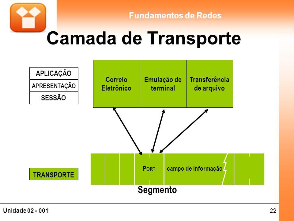 22Unidade 02 - 001 Fundamentos de Redes Camada de Transporte APLICAÇÃO APRESENTAÇÃO SESSÃO TRANSPORTE frame check sequence campo de informação P ORT C