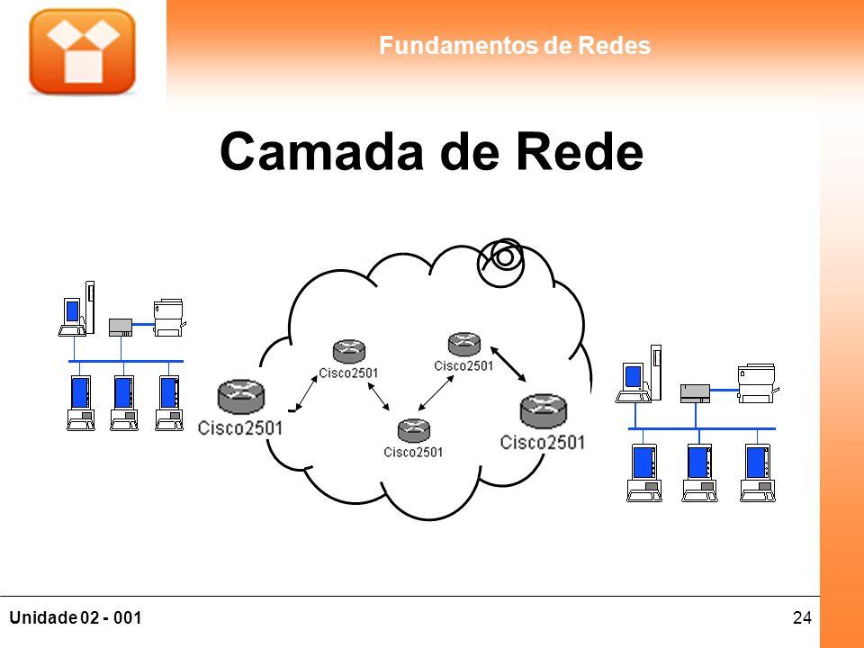 24Unidade 02 - 001 Fundamentos de Redes Camada de Rede