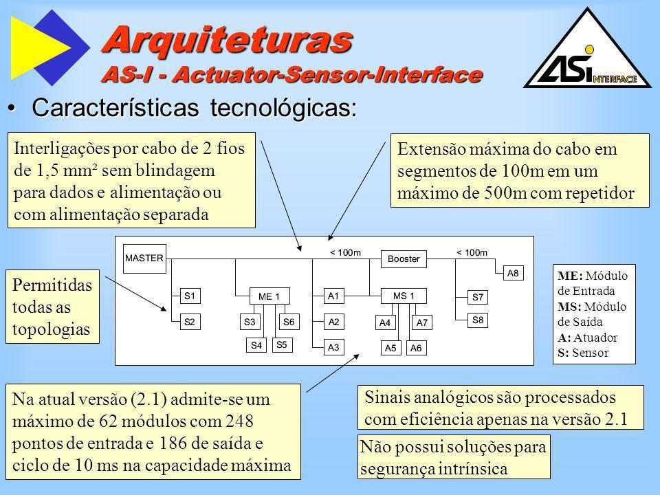 Arquiteturas AS-I - Actuator-Sensor-Interface Características tecnológicas:Características tecnológicas: Interligações por cabo de 2 fios de 1,5 mm² s