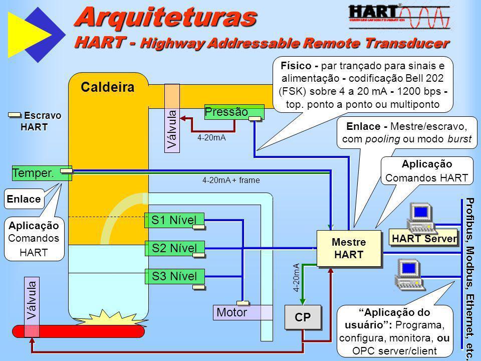 HART Server Escravo HART Escravo HART Arquiteturas HART - Highway Addressable Remote Transducer Caldeira Válvula Pressão Válvula Motor S1 Nível S2 Nív