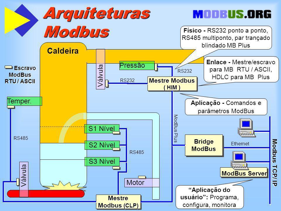 Arquiteturas Modbus ModBus Server Escravo ModBus RTU / ASCII Escravo ModBus RTU / ASCII Caldeira Válvula Pressão Válvula Motor S1 Nível S2 Nível S3 Nível Mestre Modbus ( HIM ) Temper.