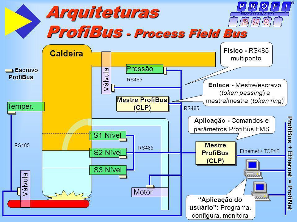 Arquiteturas ProfiBus - Process Field Bus Escravo ProfiBus Escravo ProfiBus Caldeira Válvula Pressão Válvula Motor S1 Nível S2 Nível S3 Nível Mestre ProfiBus (CLP) Temper.