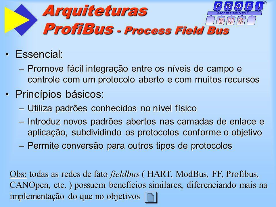 Arquiteturas ProfiBus - Process Field Bus Essencial:Essencial: –Promove fácil integração entre os níveis de campo e controle com um protocolo aberto e com muitos recursos Princípios básicos:Princípios básicos: –Utiliza padrões conhecidos no nível físico –Introduz novos padrões abertos nas camadas de enlace e aplicação, subdividindo os protocolos conforme o objetivo –Permite conversão para outros tipos de protocolos Obs: todas as redes de fato fieldbus ( HART, ModBus, FF, Profibus, CANOpen, etc.