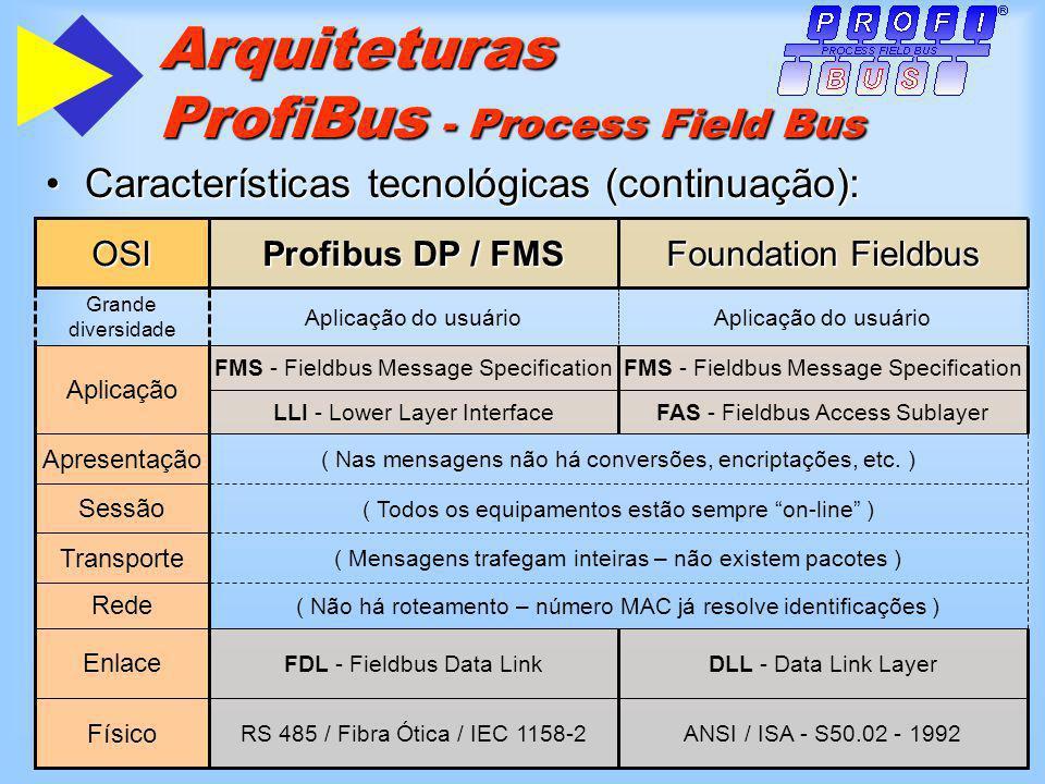 Arquiteturas ProfiBus - Process Field Bus Características tecnológicas (continuação):Características tecnológicas (continuação): Aplicação do usuário Grande diversidade FAS - Fieldbus Access SublayerLLI - Lower Layer Interface Foundation Fieldbus Profibus DP / FMS OSI ANSI / ISA - S50.02 - 1992RS 485 / Fibra Ótica / IEC 1158-2 Físico DLL - Data Link LayerFDL - Fieldbus Data Link Enlace ( Não há roteamento – número MAC já resolve identificações ) Rede ( Mensagens trafegam inteiras – não existem pacotes ) Transporte ( Todos os equipamentos estão sempre on-line ) Sessão ( Nas mensagens não há conversões, encriptações, etc.