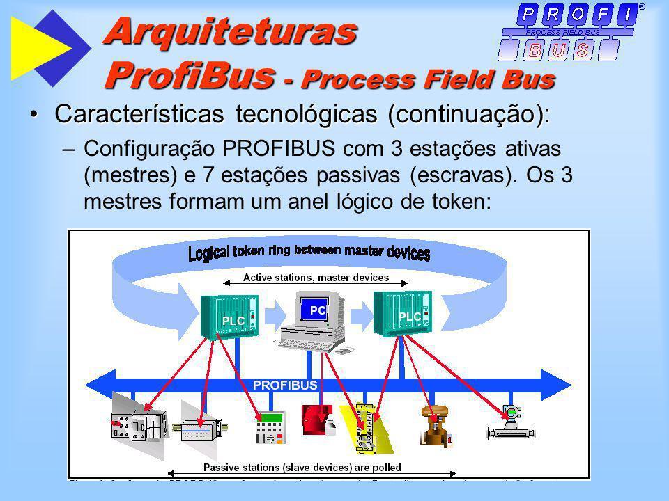 Arquiteturas ProfiBus - Process Field Bus Características tecnológicas (continuação):Características tecnológicas (continuação): – –Configuração PROFI
