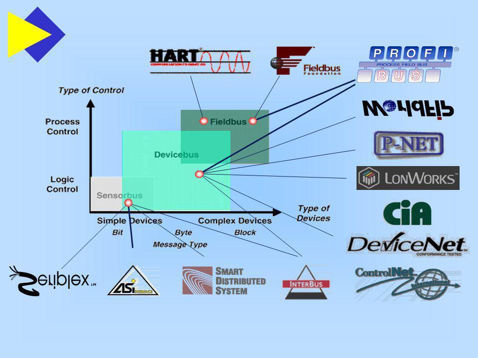 Arquiteturas HART - Highway Addressable Remote Transducer Transmissor de vazão da ROSEMOUNT