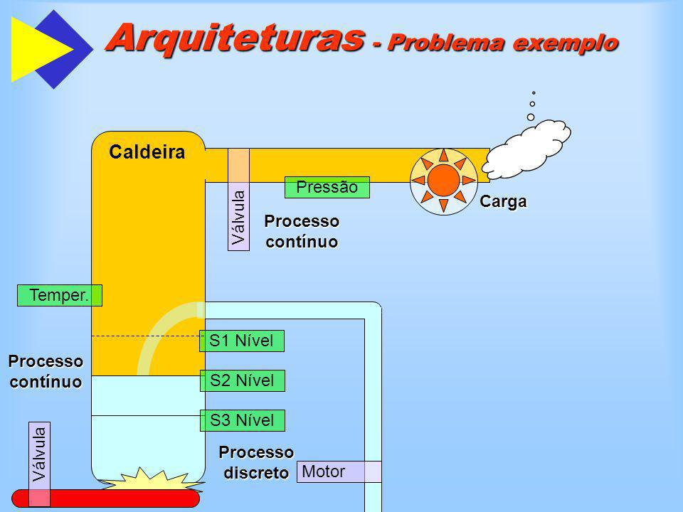 Caldeira Arquiteturas - Problema exemplo Válvula Pressão Temper. Válvula Motor S1 Nível S2 Nível S3 Nível Carga Processo contínuo Processo discreto
