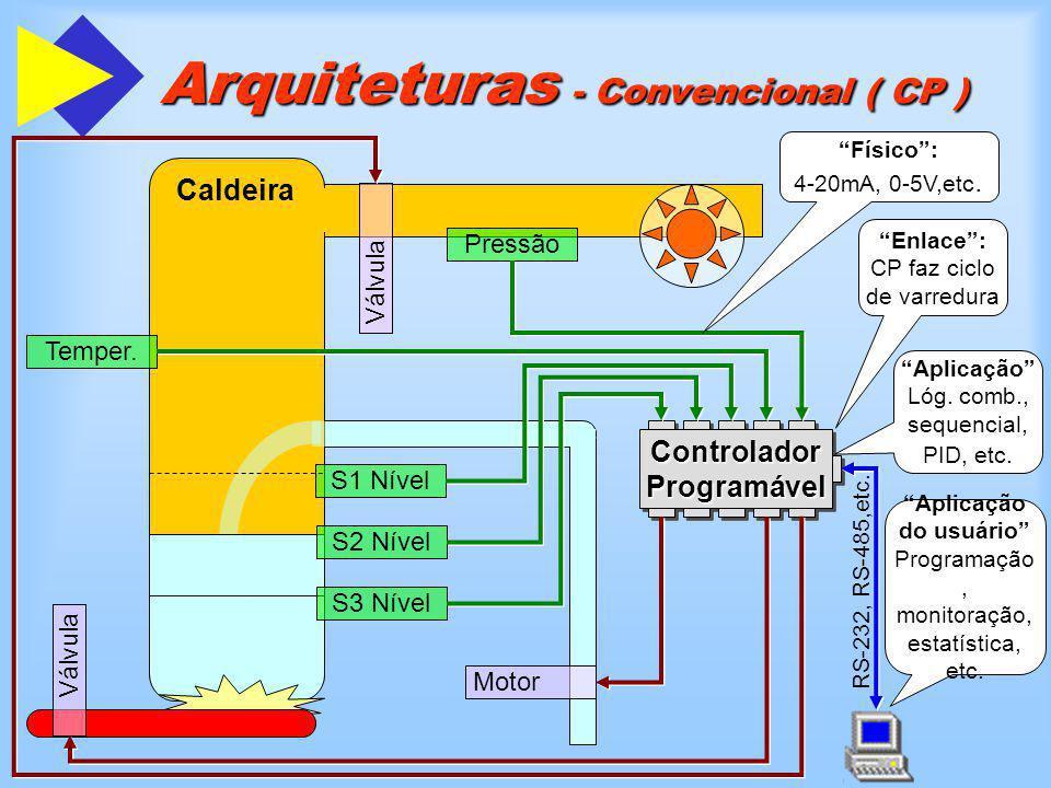 RS-232, RS-485,etc. Arquiteturas - Convencional ( CP ) Caldeira Válvula Pressão Temper. Válvula Motor S1 Nível S2 Nível S3 Nível Controlador Programáv