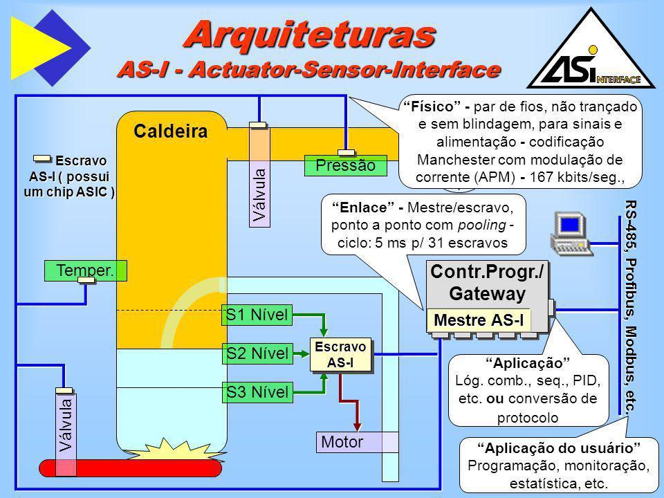 Arquiteturas AS-I - Actuator-Sensor-Interface Caldeira Válvula Pressão Temper. Válvula Motor S1 Nível S2 Nível S3 Nível Contr.Progr./ Gateway Mestre A