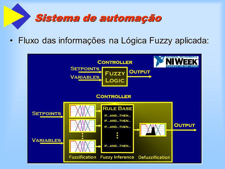 Sistema de automação Fluxo das informações na Lógica Fuzzy aplicada:Fluxo das informações na Lógica Fuzzy aplicada: