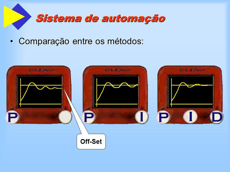 Sistema de automação Comparação entre os métodos:Comparação entre os métodos: Off-Set