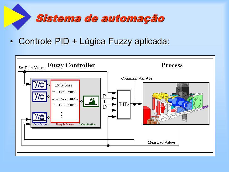 Sistema de automação Controle PID + Lógica Fuzzy aplicada:Controle PID + Lógica Fuzzy aplicada: