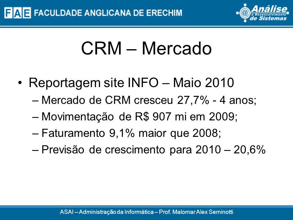 CRM – Mercado Reportagem site INFO – Maio 2010 –Mercado de CRM cresceu 27,7% - 4 anos; –Movimentação de R$ 907 mi em 2009; –Faturamento 9,1% maior que 2008; –Previsão de crescimento para 2010 – 20,6% ASAI – Administração da Informática – Prof.