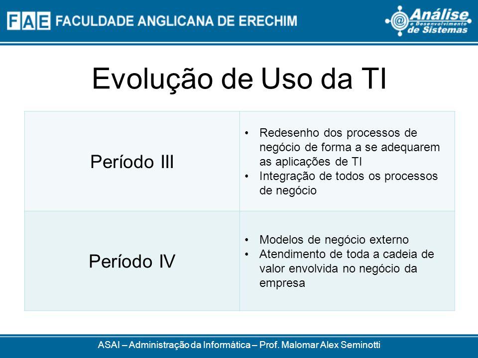 Evolução de Uso da TI Período III Redesenho dos processos de negócio de forma a se adequarem as aplicações de TI Integração de todos os processos de