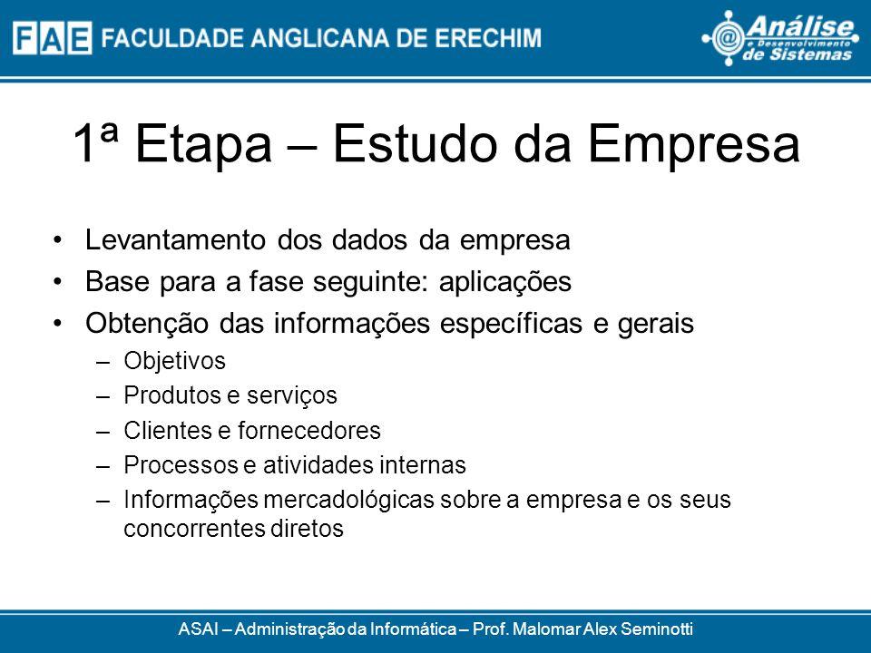 1ª Etapa – Estudo da Empresa Levantamento dos dados da empresa Base para a fase seguinte: aplicações Obtenção das informações específicas e gerais –Ob