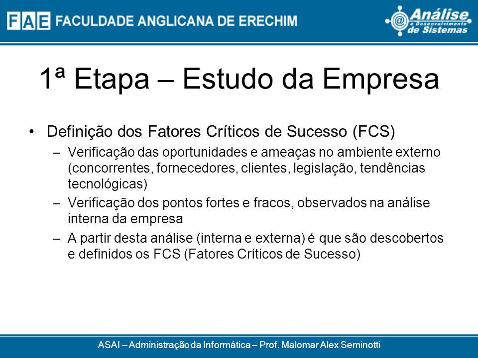 1ª Etapa – Estudo da Empresa Definição dos Fatores Críticos de Sucesso (FCS) –Verificação das oportunidades e ameaças no ambiente externo (concorrente