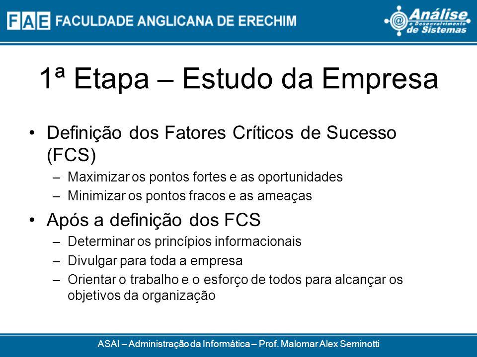 1ª Etapa – Estudo da Empresa Definição dos Fatores Críticos de Sucesso (FCS) –Maximizar os pontos fortes e as oportunidades –Minimizar os pontos fraco