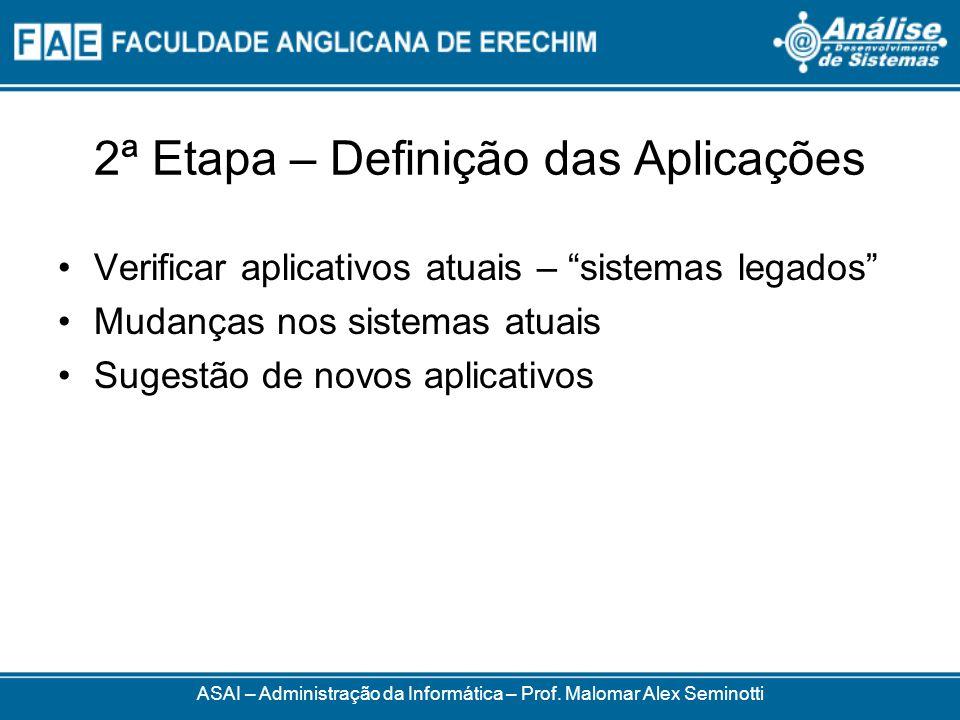 2ª Etapa – Definição das Aplicações Verificar aplicativos atuais – sistemas legados Mudanças nos sistemas atuais Sugestão de novos aplicativos ASAI –