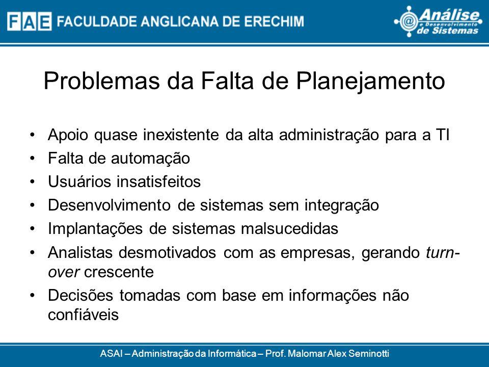 Problemas da Falta de Planejamento Apoio quase inexistente da alta administração para a TI Falta de automação Usuários insatisfeitos Desenvolvimento d