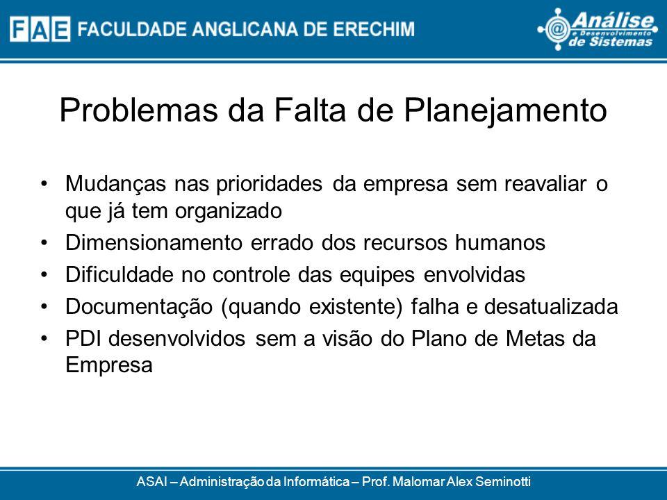Problemas da Falta de Planejamento Mudanças nas prioridades da empresa sem reavaliar o que já tem organizado Dimensionamento errado dos recursos human