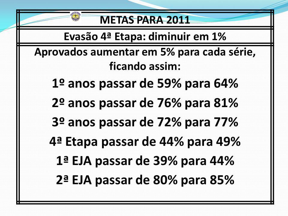 METAS PARA 2011 Evasão 4ª Etapa: diminuir em 1% Aprovados aumentar em 5% para cada série, ficando assim: 1º anos passar de 59% para 64% 2º anos passar