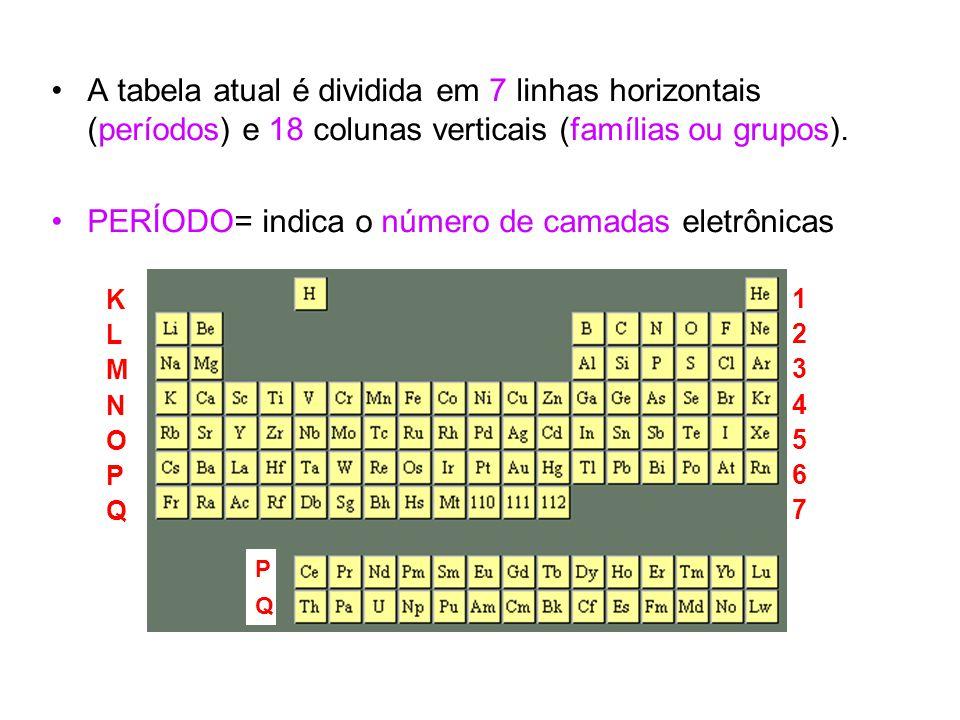 A tabela atual é dividida em 7 linhas horizontais (períodos) e 18 colunas verticais (famílias ou grupos). PERÍODO= indica o número de camadas eletrôni
