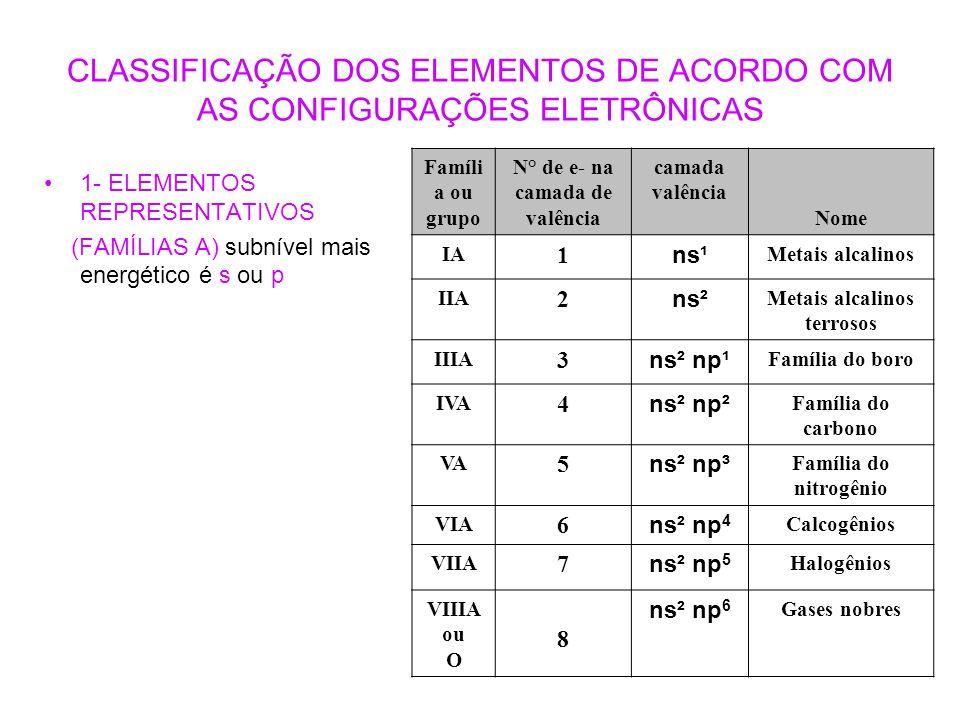 CLASSIFICAÇÃO DOS ELEMENTOS DE ACORDO COM AS CONFIGURAÇÕES ELETRÔNICAS 1- ELEMENTOS REPRESENTATIVOS (FAMÍLIAS A) subnível mais energético é s ou p Fam