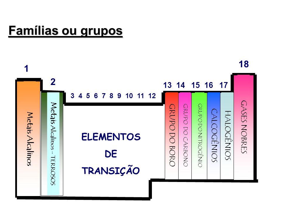 Famílias ou grupos Metais Alcalinos Metais Alcalinos - TERROSOS GRUPO DO BORO GRUPO DO CARBONO GRUPO DO NITROGÊNIO CALCOGÊNIOSHALOGÊNIOS GASES NOBRES