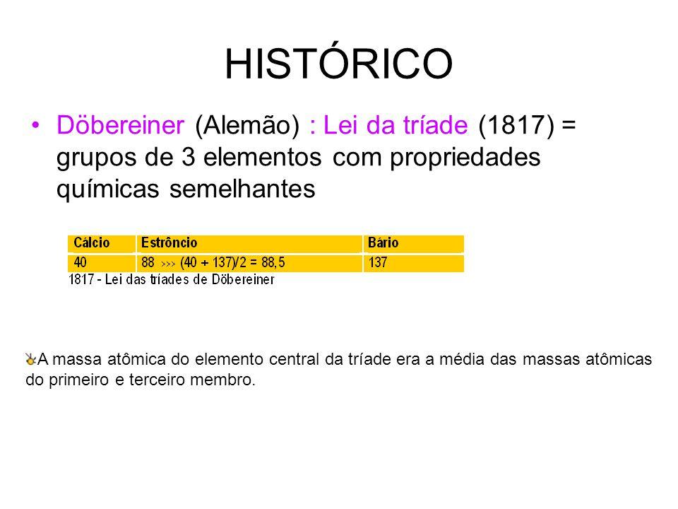 HISTÓRICO Döbereiner (Alemão) : Lei da tríade (1817) = grupos de 3 elementos com propriedades químicas semelhantes A massa atômica do elemento central