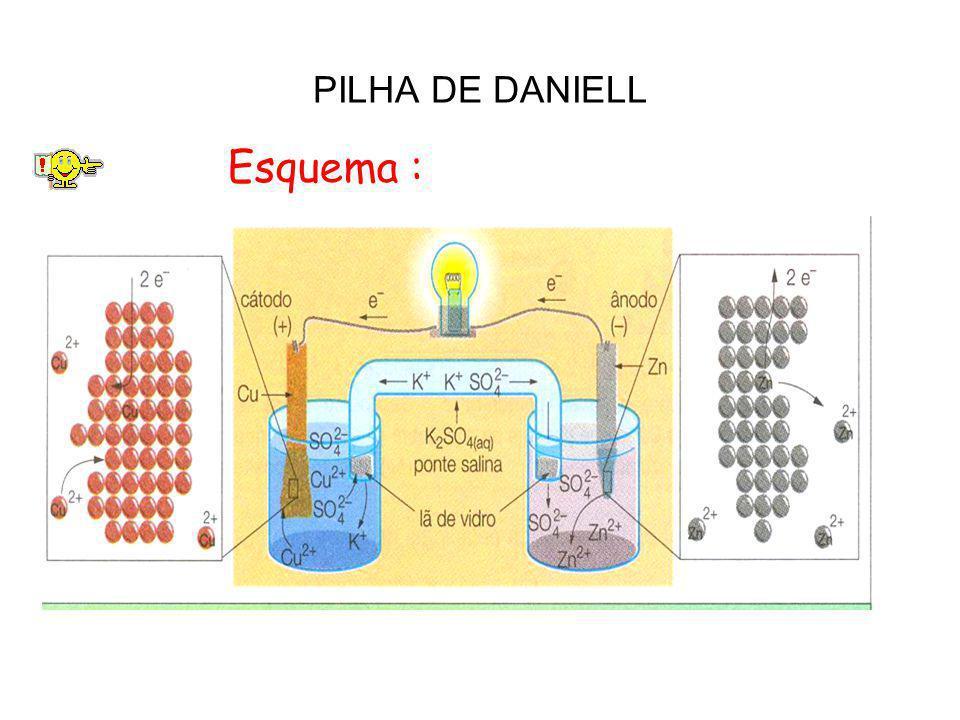 PILHA DE DANIELL Esquema :