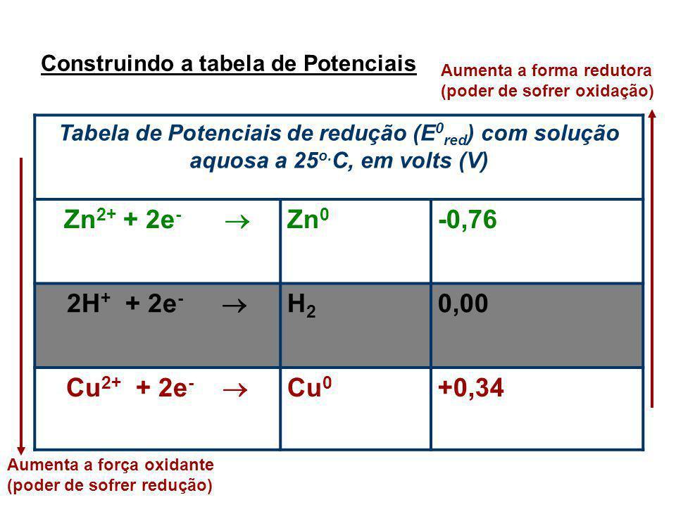 Construindo a tabela de Potenciais Tabela de Potenciais de redução (E 0 red ) com solução aquosa a 25 o. C, em volts (V) Zn 2+ + 2e - Zn 0 -0,76 2H +