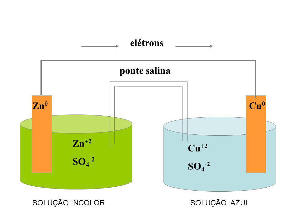 Zn 0 Cu 0 Zn +2 SO 4 -2 Cu +2 SO 4 -2 ponte salina elétrons SOLUÇÃO INCOLORSOLUÇÃO AZUL