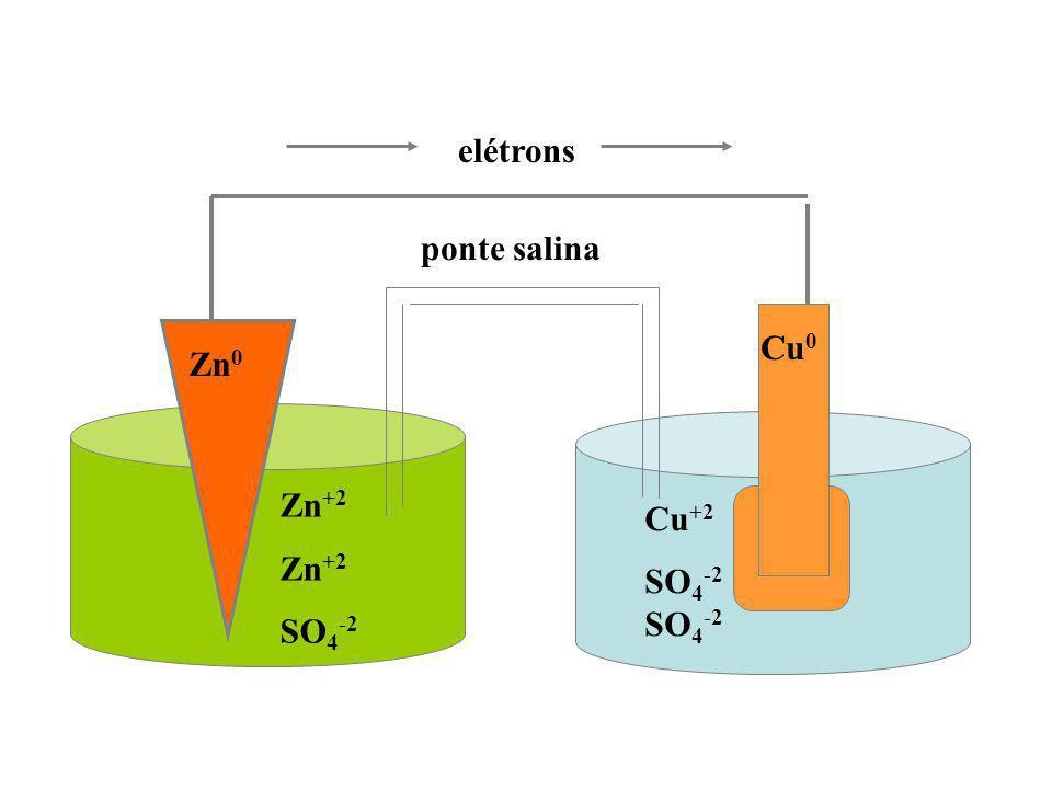 ponte salina elétrons Zn +2 SO 4 -2 Cu +2 SO 4 -2 Zn 0 Cu 0