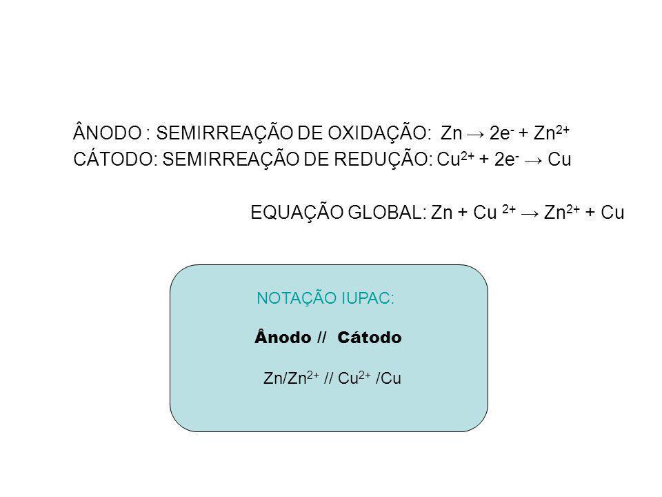 ÂNODO : SEMIRREAÇÃO DE OXIDAÇÃO: Zn 2e - + Zn 2+ CÁTODO: SEMIRREAÇÃO DE REDUÇÃO: Cu 2+ + 2e - Cu EQUAÇÃO GLOBAL: Zn + Cu 2+ Zn 2+ + Cu NOTAÇÃO IUPAC:
