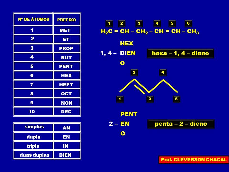 PREFIXO Nº DE ÁTOMOS MET 1 ET 2 PROP 3 BUT 4 PENT 5 HEX6 HEPT7 OCT8 NON 9 DEC10 simples dupla tripla duas duplas AN EN IN DIEN H 2 C = CH – CH 2 – CH