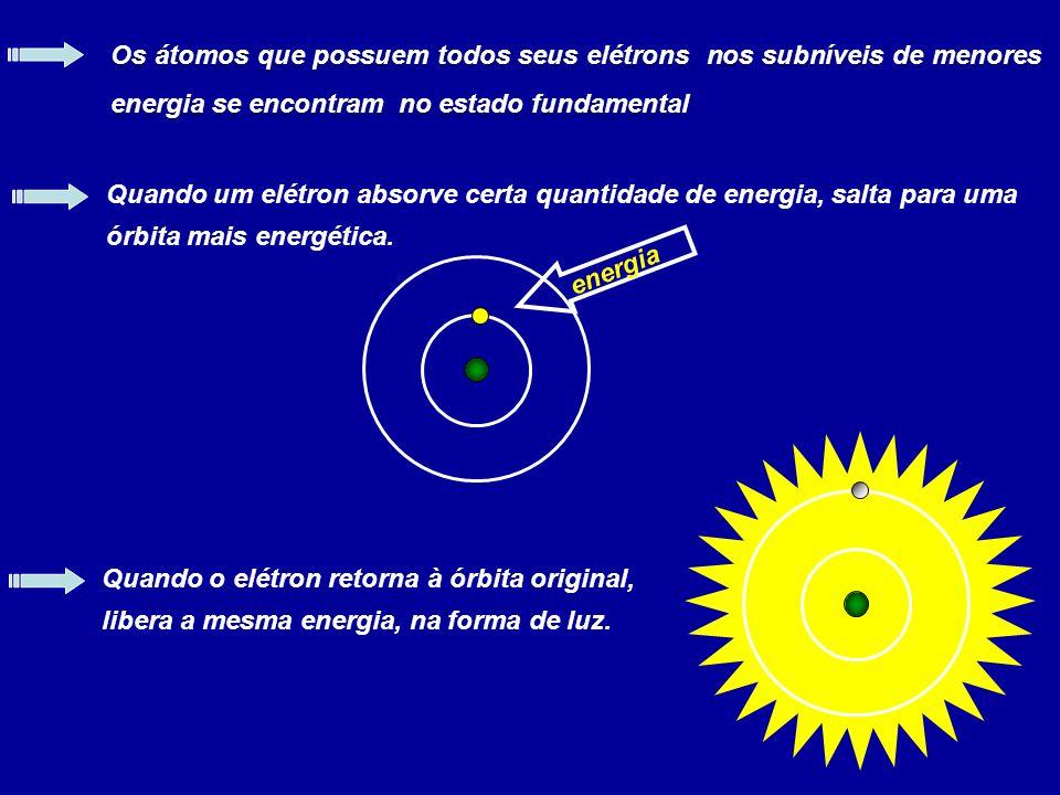 Quando um elétron absorve certa quantidade de energia, salta para uma órbita mais energética. Os átomos que possuem todos seus elétrons nos subníveis