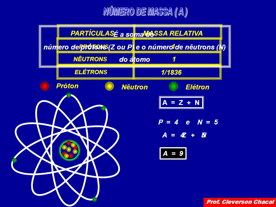 PARTÍCULAS PRÓTONS NÊUTRONS ELÉTRONS MASSA RELATIVA 1 1 1/1836 É a soma do número de prótons (Z ou P) e o número de nêutrons (N) do átomo A = Z + N P = 4 e N = 5 A =Z+N 4 5 A = 9 Próton NêutronElétron Prof.