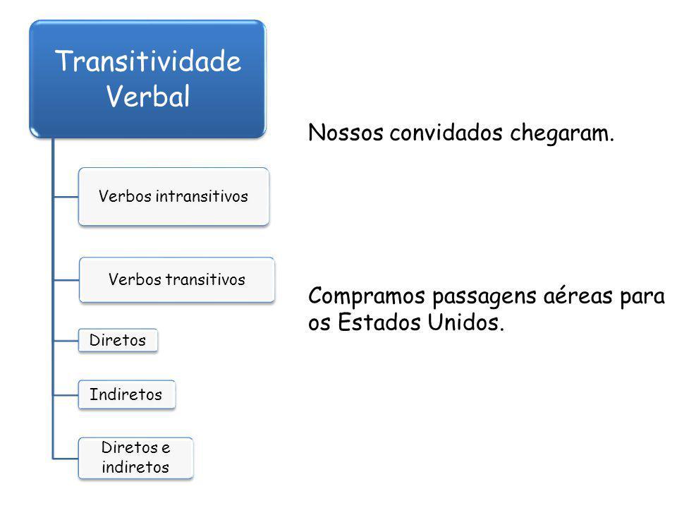 Transitividade Verbal Verbos intransitivos Verbos transitivos Diretos Indiretos Diretos e indiretos Nossos convidados chegaram.