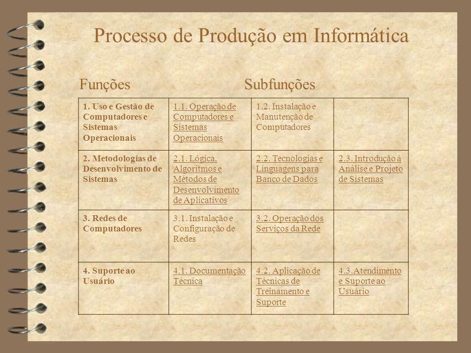 Processo de Produção em Informática FunçõesSubfunções 1. Uso e Gestão de Computadores e Sistemas Operacionais 1.1. Operação de Computadores e Sistemas