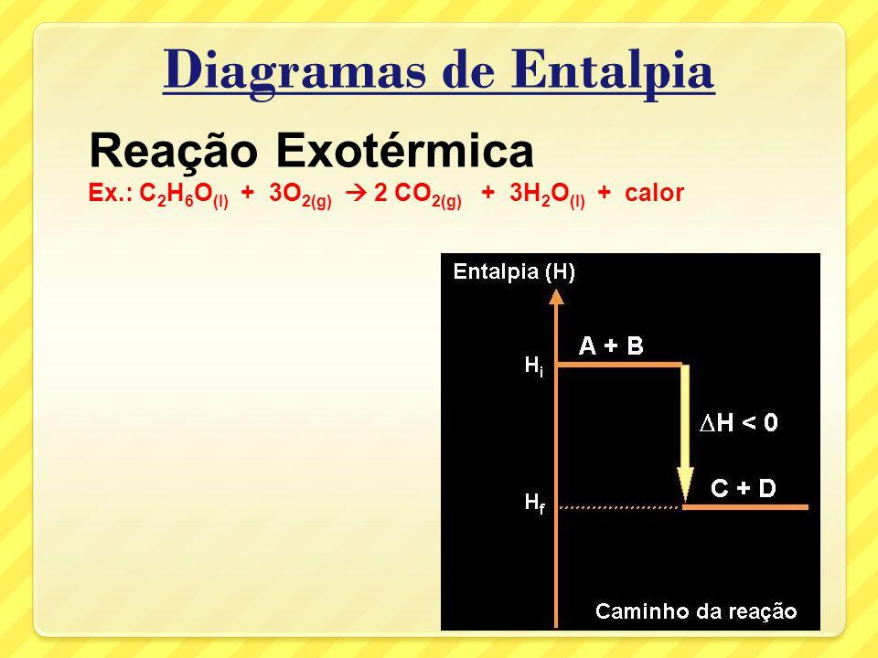 Diagramas de Entalpia Reação Exotérmica Ex.: C 2 H 6 O (l) + 3O 2(g) 2 CO 2(g) + 3H 2 O (l) + calor