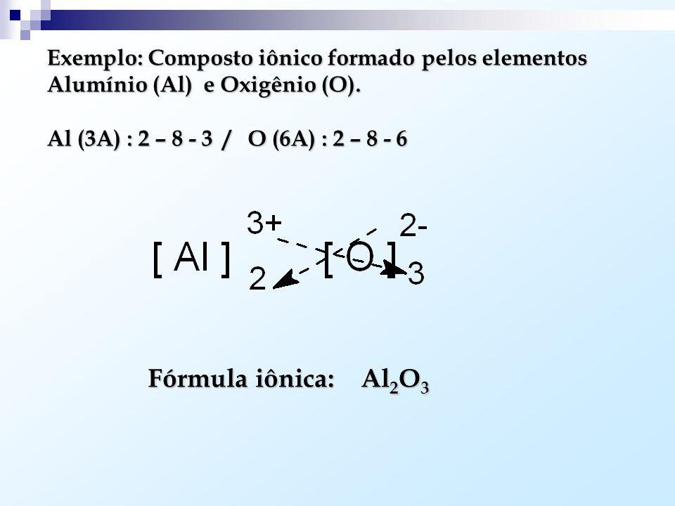 Método Prático para Escrever a Fórmula de um Composto Iônico: FamíliaCarga dos íon 1A+1 2A+2 3A+3 5A- 3 6A- 2 7A / H- 1