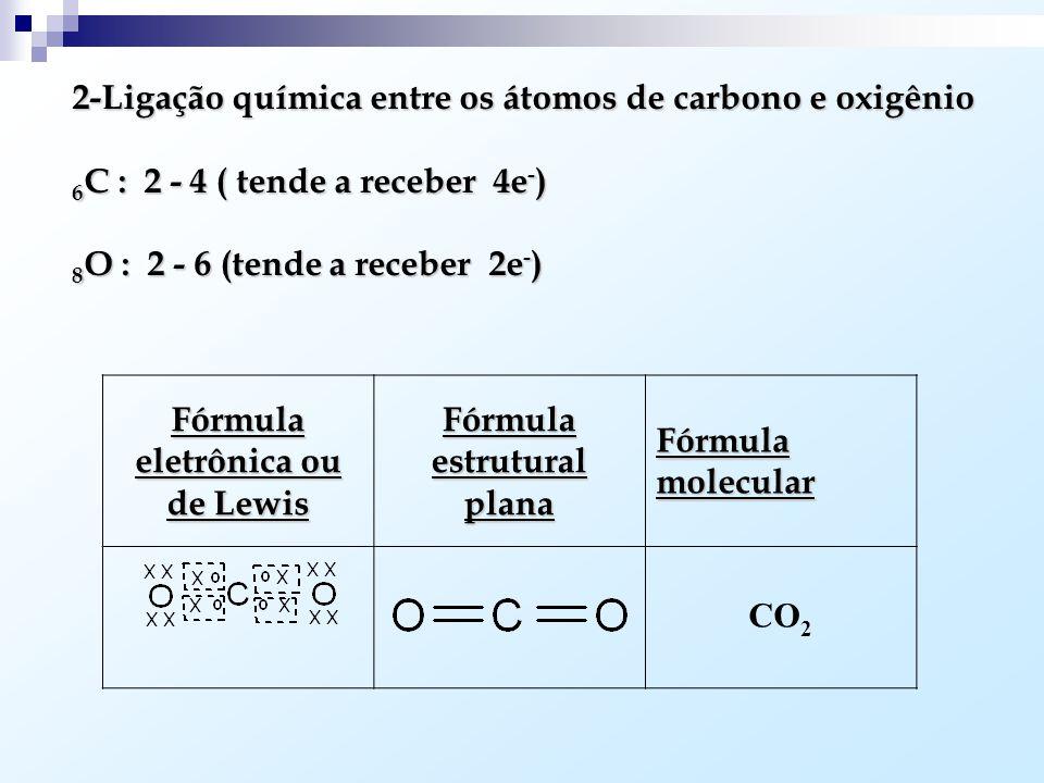 Exemplos: 1- Ligação química entre 2 átomos de cloro 17 Cl : 2-8-7 (tende a receber 1e - ) Fórmula eletrônica ou de Lewis Fórmula estrutural plana Fór