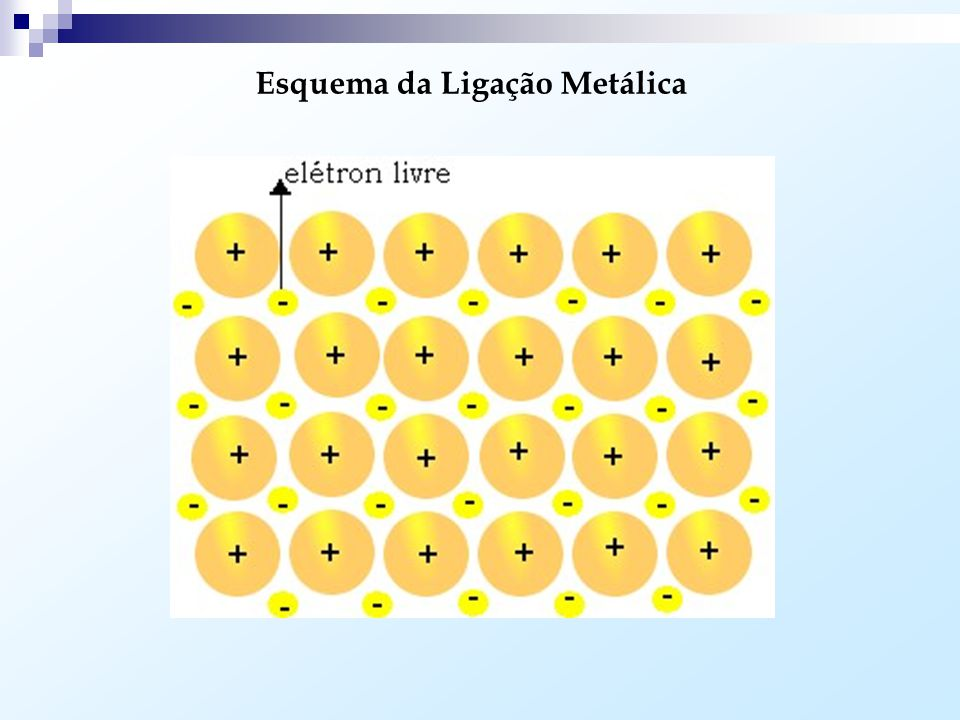Ligação Metálica: Ocorre entre átomos metálicos (metal + metal). Como os metais possuem uma baixa eletronegatividade, os mesmos perdem seus elétrons m