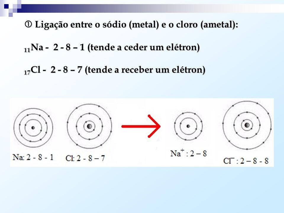 Ligação entre o sódio (metal) e o cloro (ametal): Ligação entre o sódio (metal) e o cloro (ametal): 11 Na - 2 - 8 – 1 (tende a ceder um elétron) 17 Cl - 2 - 8 – 7 (tende a receber um elétron)