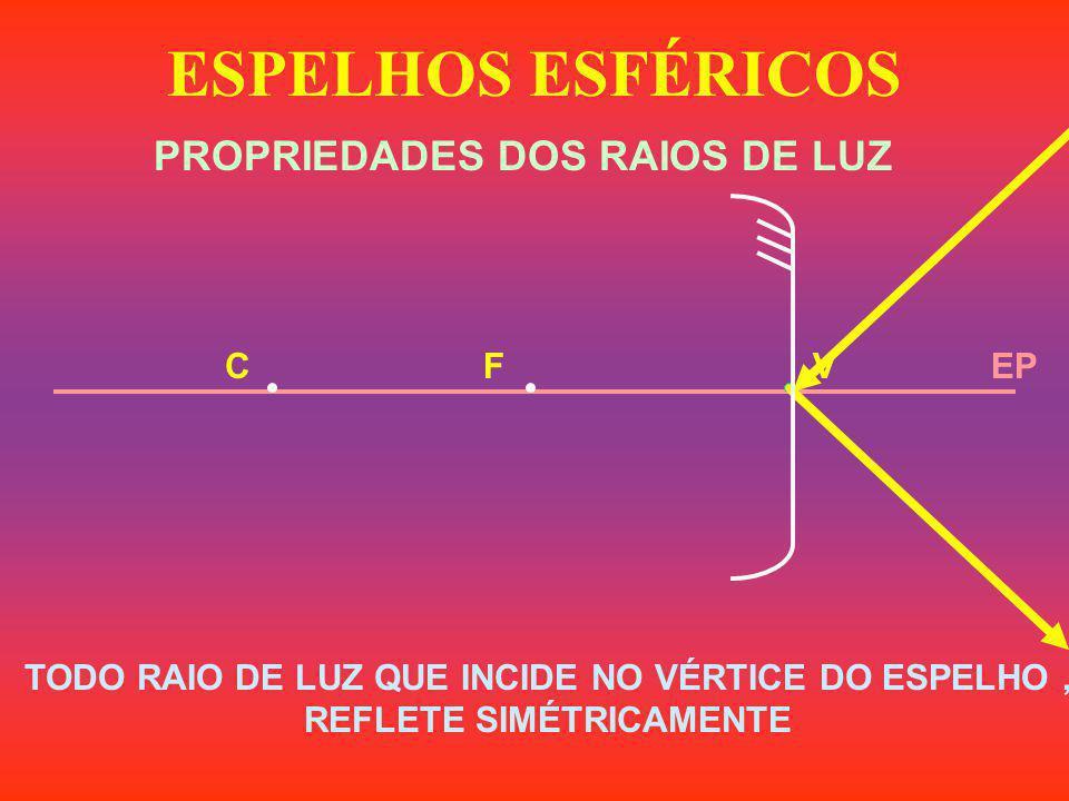 ESPELHOS ESFÉRICOS PROPRIEDADES DOS RAIOS DE LUZ EPVFC TODO RAIO DE LUZ QUE INCIDE NO VÉRTICE DO ESPELHO, REFLETE SIMÉTRICAMENTE