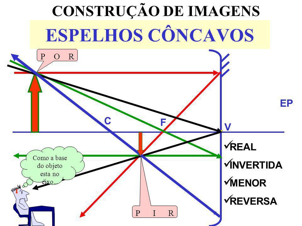 ESPELHOS CÔNCAVOS CONSTRUÇÃO DE IMAGENS EP V F C REAL INVERTIDA MENOR REVERSA POR PIR Como a base do objeto esta no eixo...