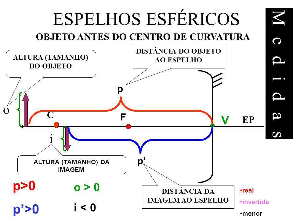 ESPELHOS ESFÉRICOS OBJETO ANTES DO CENTRO DE CURVATURA EP F C V real invertida menor p p>0 o > 0 i < 0 i DISTÂNCIA DA IMAGEM AO ESPELHO ALTURA (TAMANH